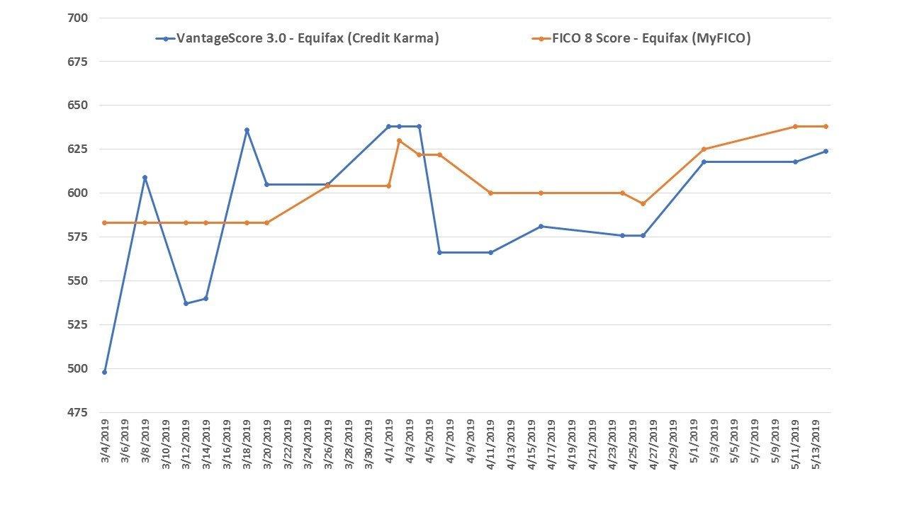 Vantagescore 3.0 vs fico credit score 8 equifax