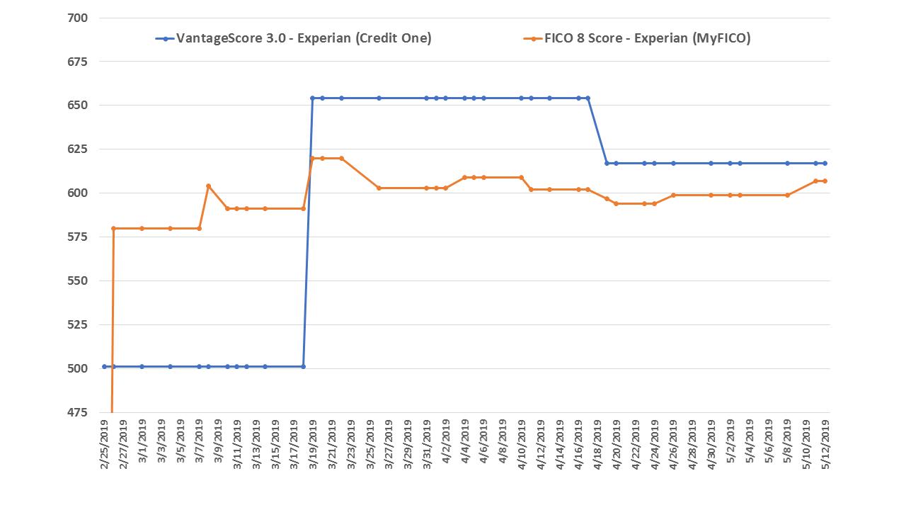 Vantagescore 3.0 vs fico credit score 8 experian