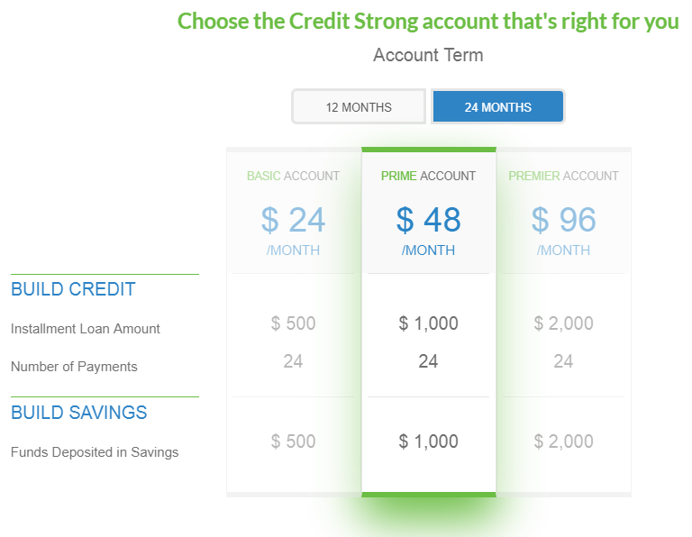 Self_Lender_Competitors_Credit_Strong_credit_builder_loan_costs