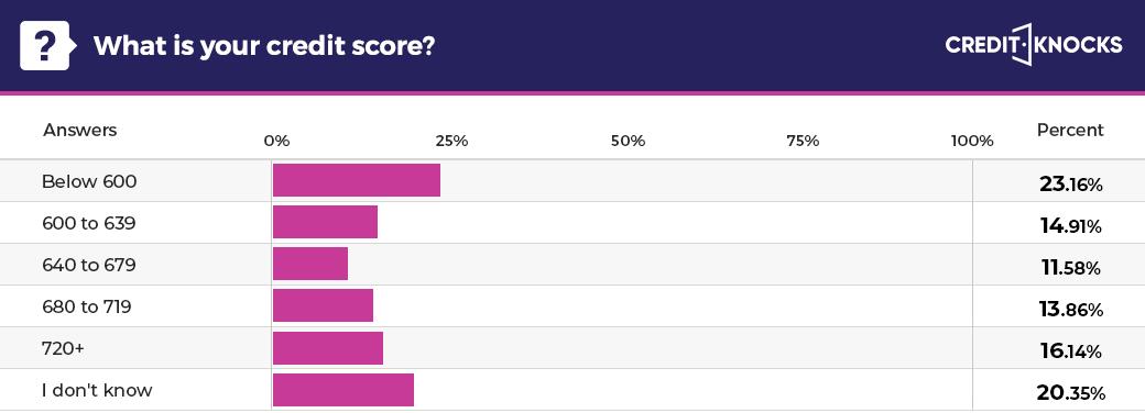 American credit score statistics (USA)