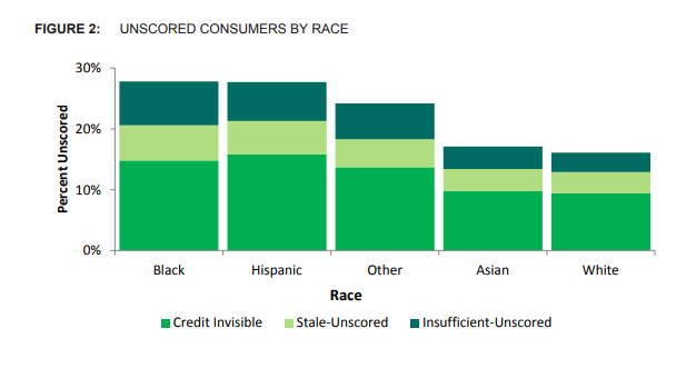 Kamala Harris credit score Unscored_consumers_by_race