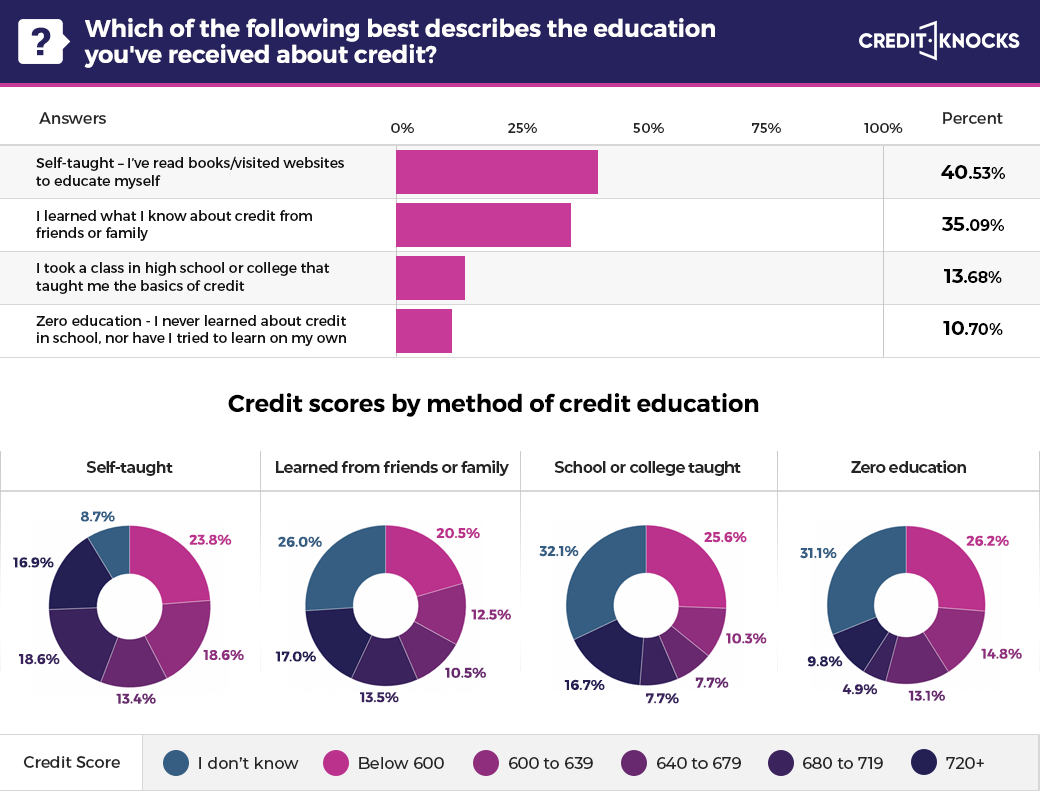 Credit survey - credit education